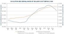 La baisse des défaillances s'accentue, mais elles ne retrouvent pas encore leurs niveaux d'avant-crise