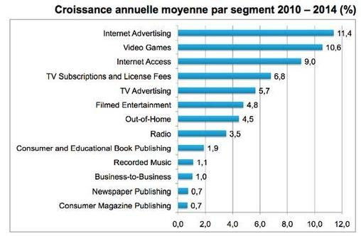 Global Entertainment & Media Outlook 2010-2014