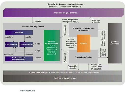 Eric Boulay, PDG d'Arismore: que faut-il attendre de l'architecture d'entreprise ?