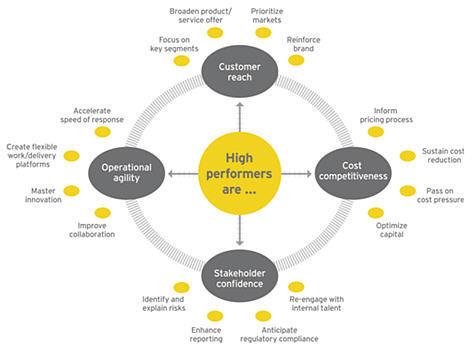 E&Y: en dépit d'une reprise économique, 85% des entreprises s'attendent à une concurrence plus intense en 2011 et 2012.