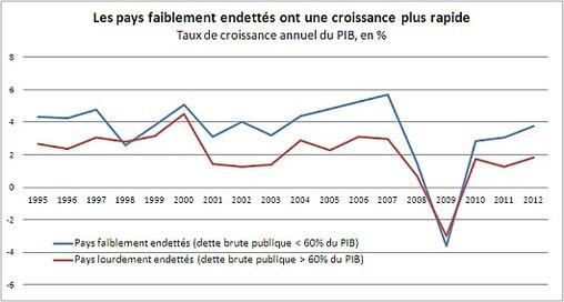 Source: Base de données des perspectives économiques 89
