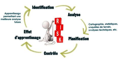 Infographie: cycle de gestion des risques avec effet d'apprentissage