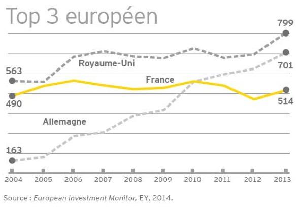 Attractivité, la France recule par rapport à l'Allemagne et la Grande-Bretagne