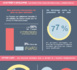 Infographie: le Baromètre des Réseaux Sociaux dans l'Industrie Pharmaceutique